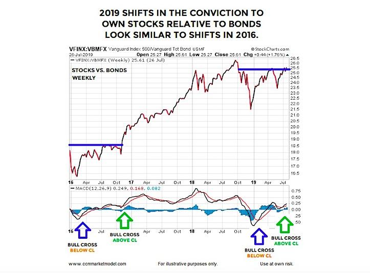 rare stocks to bonds price move years 2019 2016 similar bullish signal bull market chart image