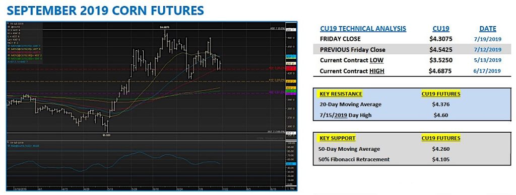september 2019 corn futures trading chart analysis week july 22 corn market news