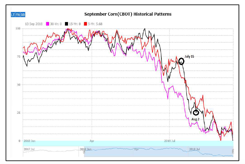 september corn futures seasonal price average historical chart august