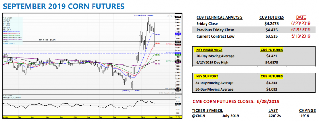 september corn futures trading analysis price forecast chart market news image