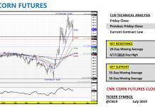 september corn futures trading analysis price forecast chart market news image