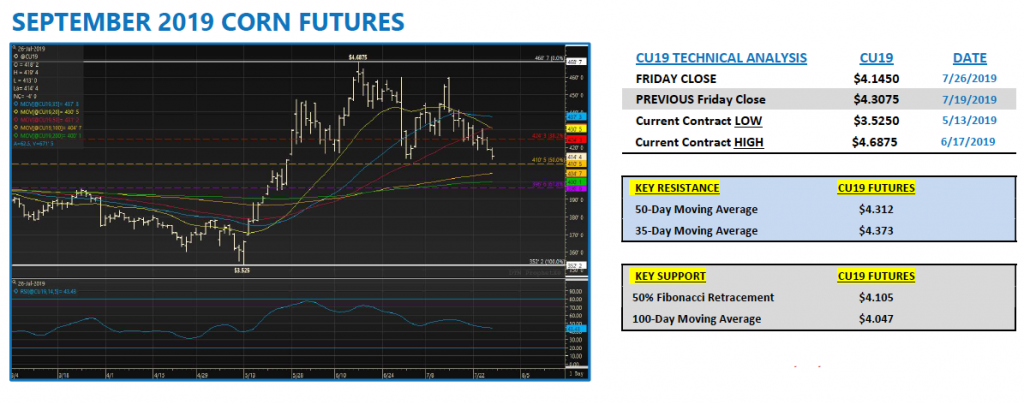 september corn futures trading higher news analysis july 29 chart image