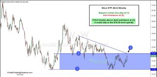 silver etf slv breakout resistance level precious metals news july 18