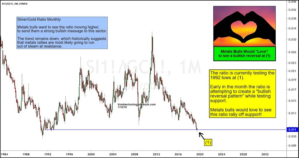 silver gold price ratio bullish reversal july long term monthly chart - investing news