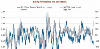 s&p 500 equities performance versus bond yields 6 month change chart - investing analysis
