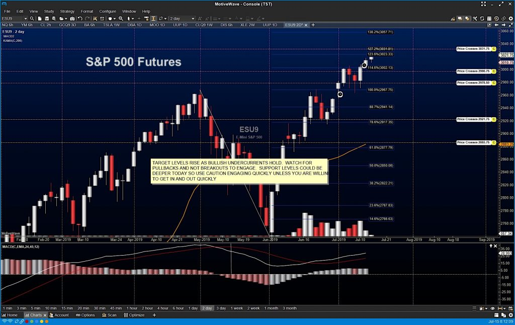 s&p 500 futures higher rally price chart image analysis news july 15