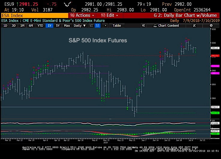 s&p 500 futures trading chart analysis july 10 investing news