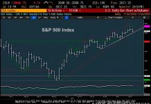 s&p 500 index chart trading analysis july 17 image INDEXSP: .INX
