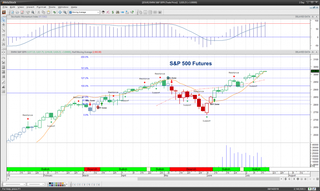s&p 500 index futures e mini contract july 16 trading chart analysis