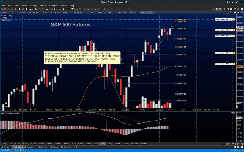 s&p 500 index futures emini trading july 11 analysis news bullish rally