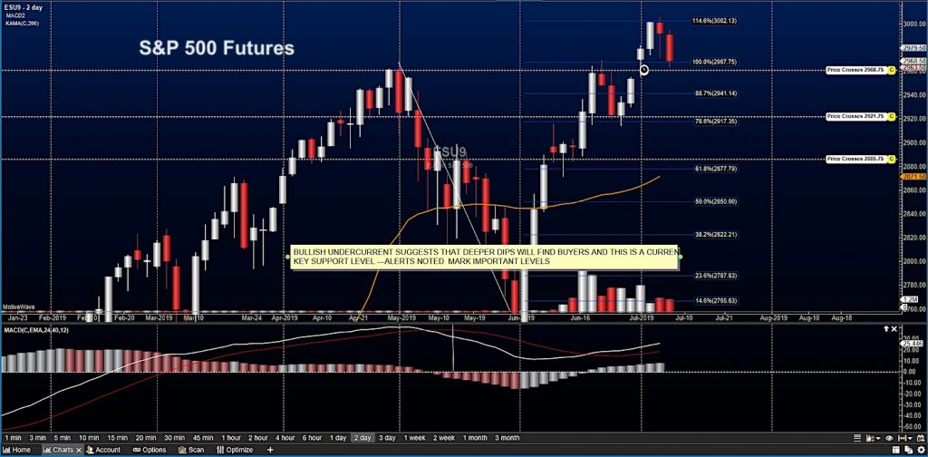 s&p 500 index futures trading analysis price support july 9