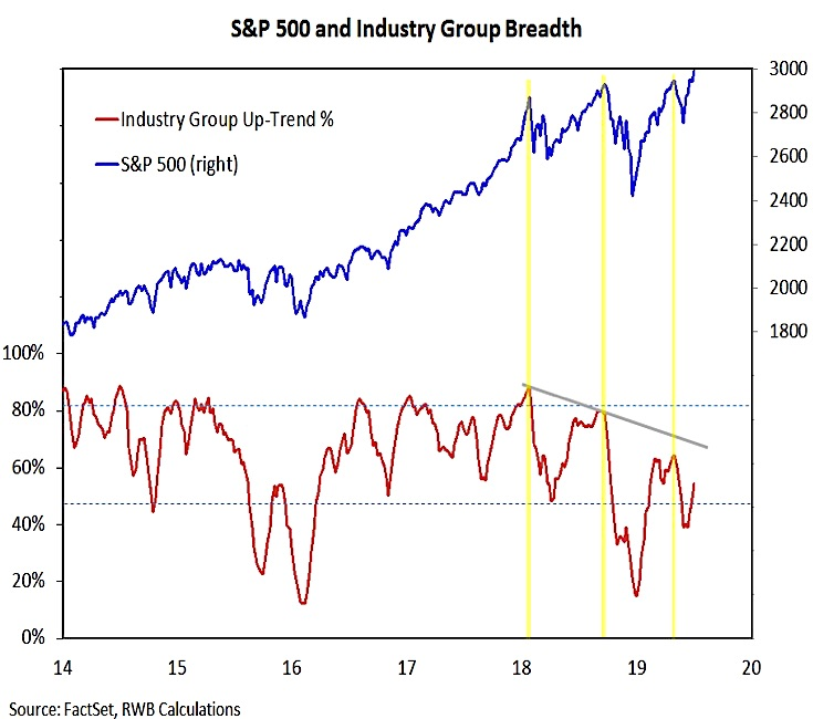 s&p 500 index market breadth divergence bearish warning correction investing