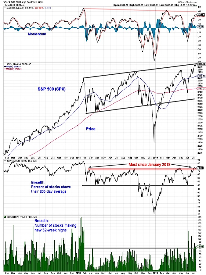 s&p 500 index performance market breadth indicators non confirmation warning investors