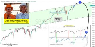 s&p 500 index top peak july year 2019 chart stock market correction coming