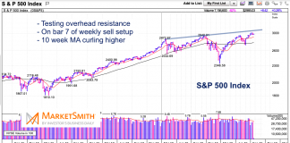 s&p 500 weekly stock market chart analysis july 21 bullish trend investing