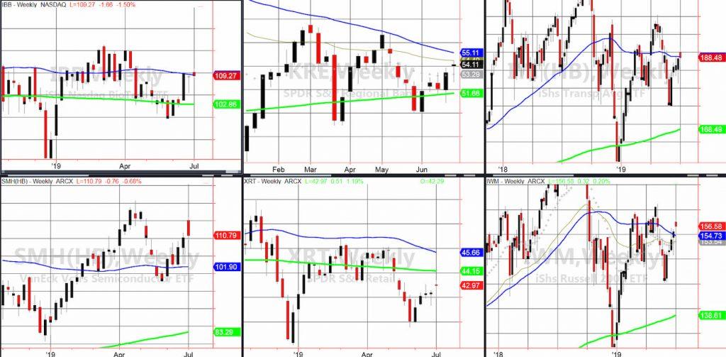 stock market etfs sector performance ranking week july 5 investing news