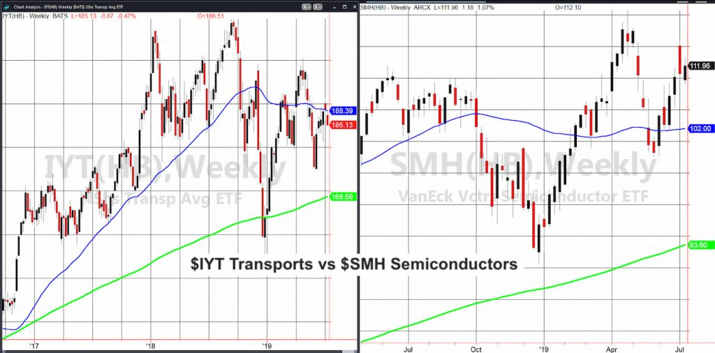 stock market sector etfs transportation versus semiconductors performance comparison july 10 investing news