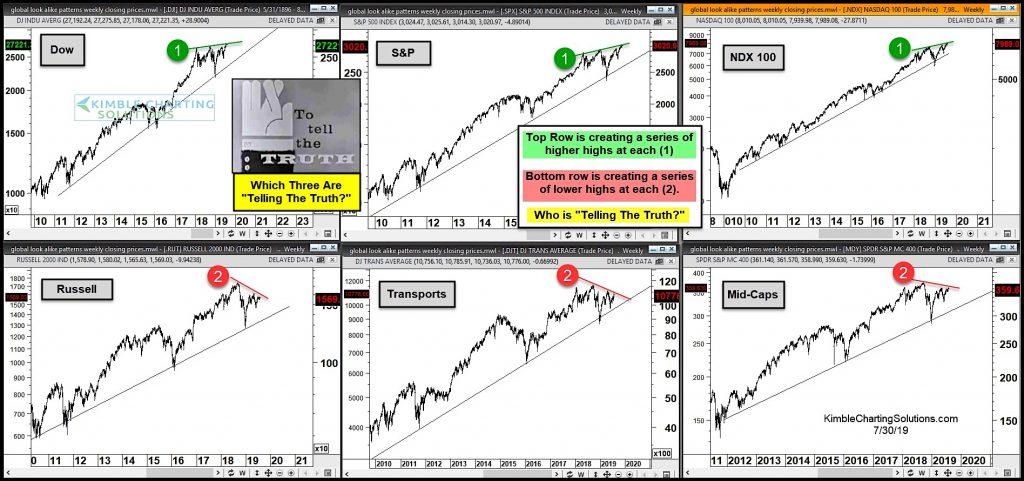 stock market indexes top peak divergence warning investors chart july 31 2019