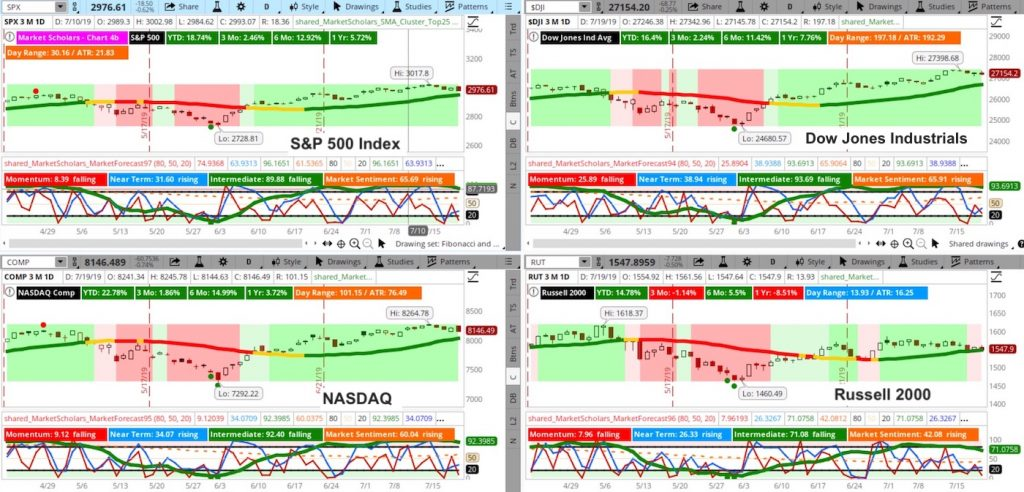 stock market indices chart image analysis bullish price support investing