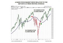 stock market move rare decline rally signal stocks year 2019 investing chart july 30