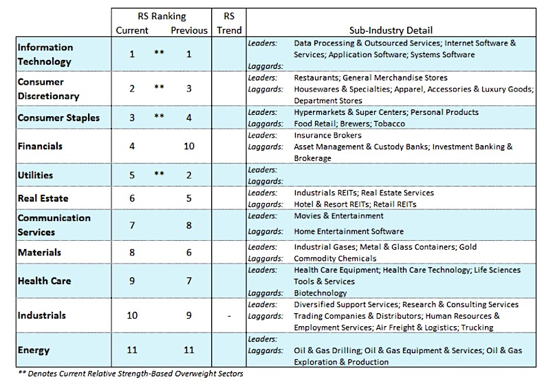 stock market sectors july month performance ranking best investing news image