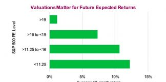 stock market valuations futures expectations investing news image - july 3