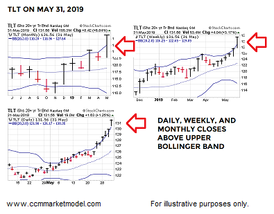 tlt bonds overbought end of may chart comparison july news image