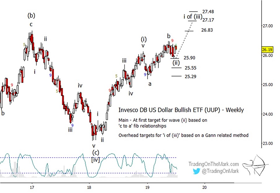 us dollar index elliott wave chart bullish breakout higher forecast - investing news image