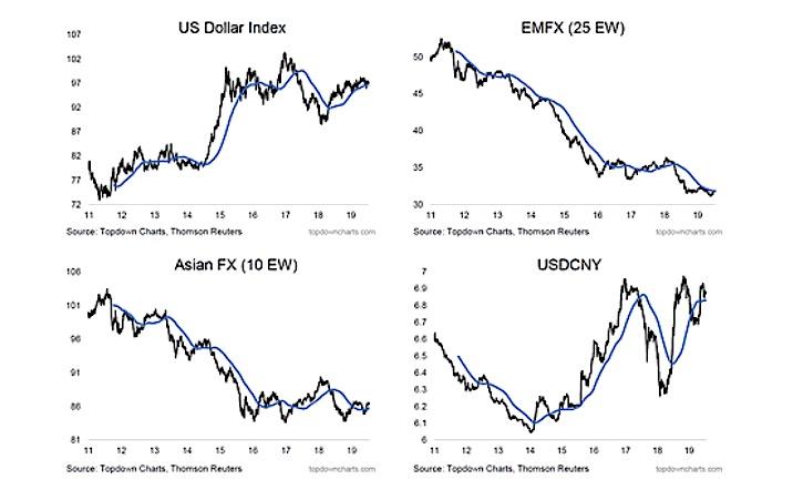 us dollar index versus world currencies performance fx chart year 2019