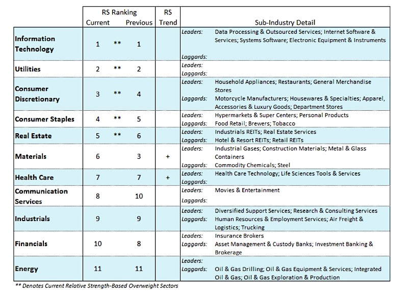 us equities sector performance ranking week july 8 investing news