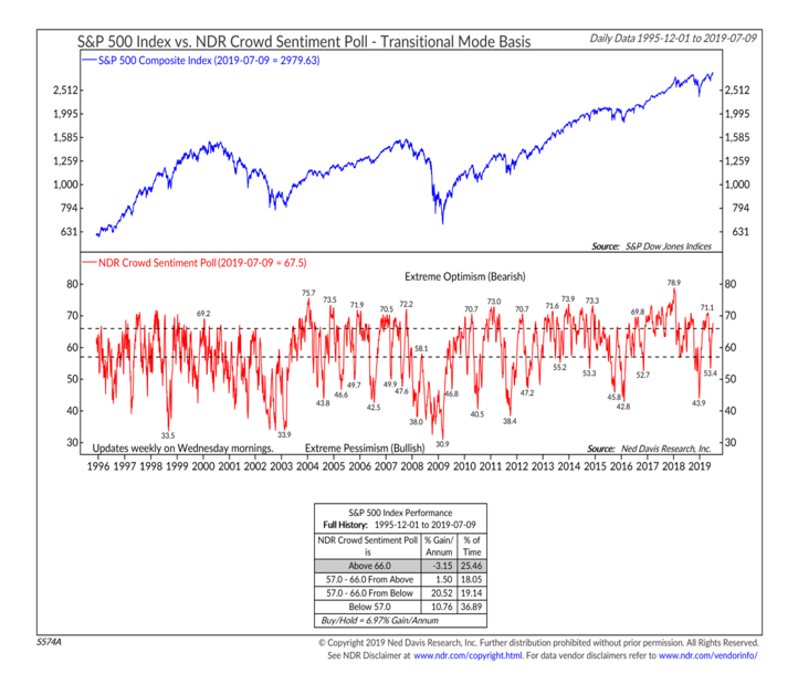 us equity investors sentiment survey poll chart investing image july - ned davis research