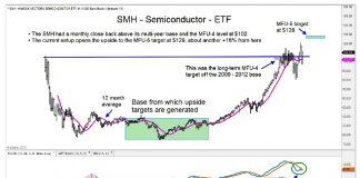 vaneck semiconductor etf smh bullish breakout investing news july 2