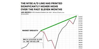 year 2019 stock market breadth bullish chart investing image