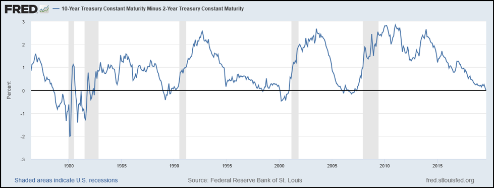 10 year minus 2 year treasury bond yield curve inversion history chart