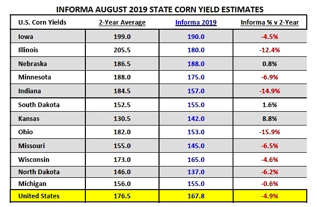 august corn yield estimates by state image