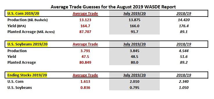 august wasde corn report estimates production yield acreage image