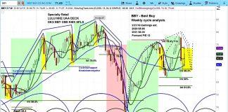 best buy stock rally tariffs news forecast outlook analysis august 14