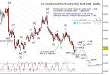 british pound currency elliott wave analysis corrective wave higher august 26