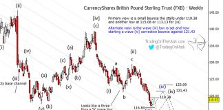 british pound currency elliott wave analysis corrective wave higher august 26