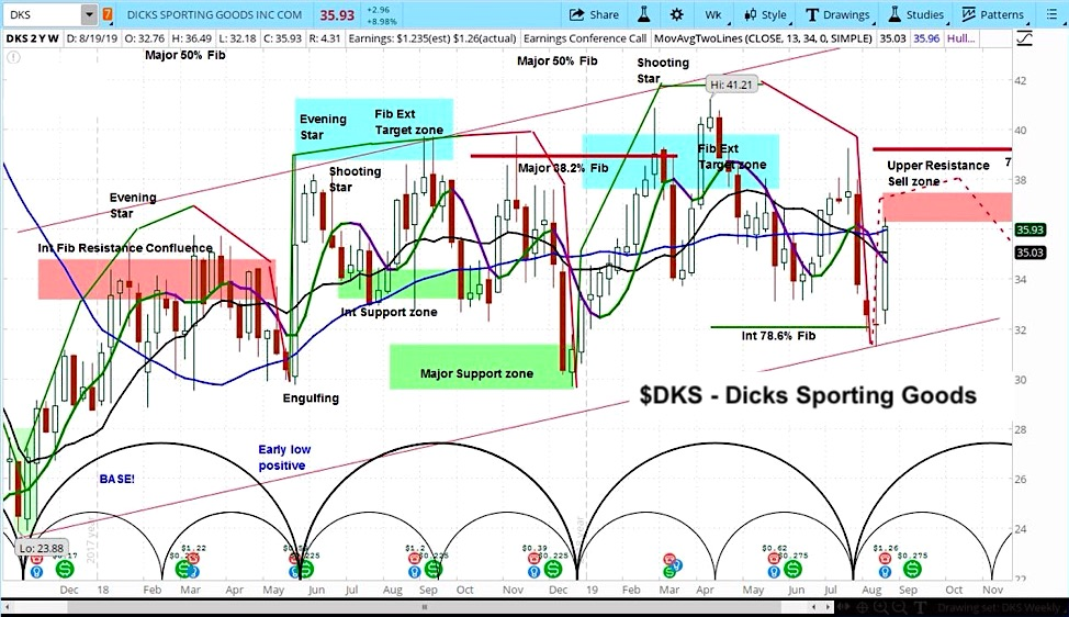 dicks sporting goods stock analysis dks research bullish chart image august 23