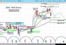 disney stock dis topping bearish correction lower price targets analysis august