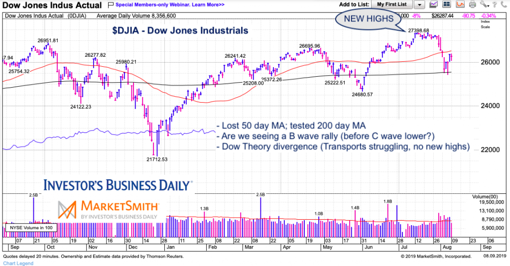 dow jones industrial average dow theory stock market correction august year 2019