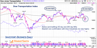 dow jones transportation index dow theory non confirmation divergence bearish signal