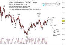 ewz brazil etf elliott wave forecast chart investing august 2019
