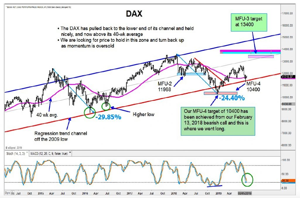 german dax stock market index reversal higher price targets year end 2019