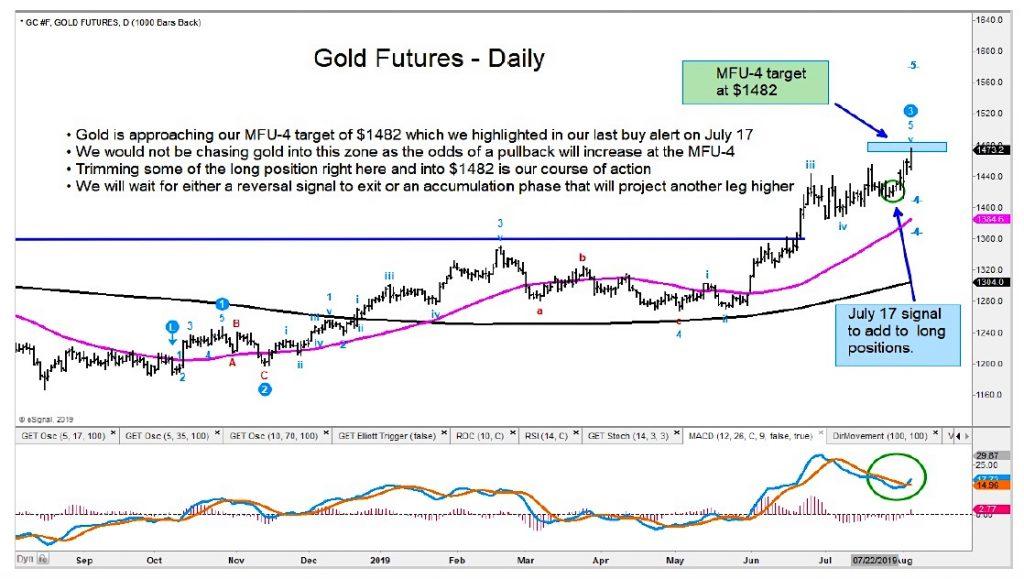 gold futures bullish upside price target 1482 august 5 year 2019