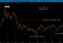 gold futures price target resistance august 9