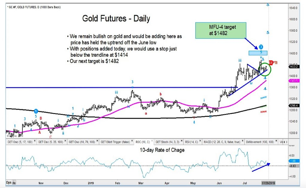 gold futures rally higher bullish call chart image