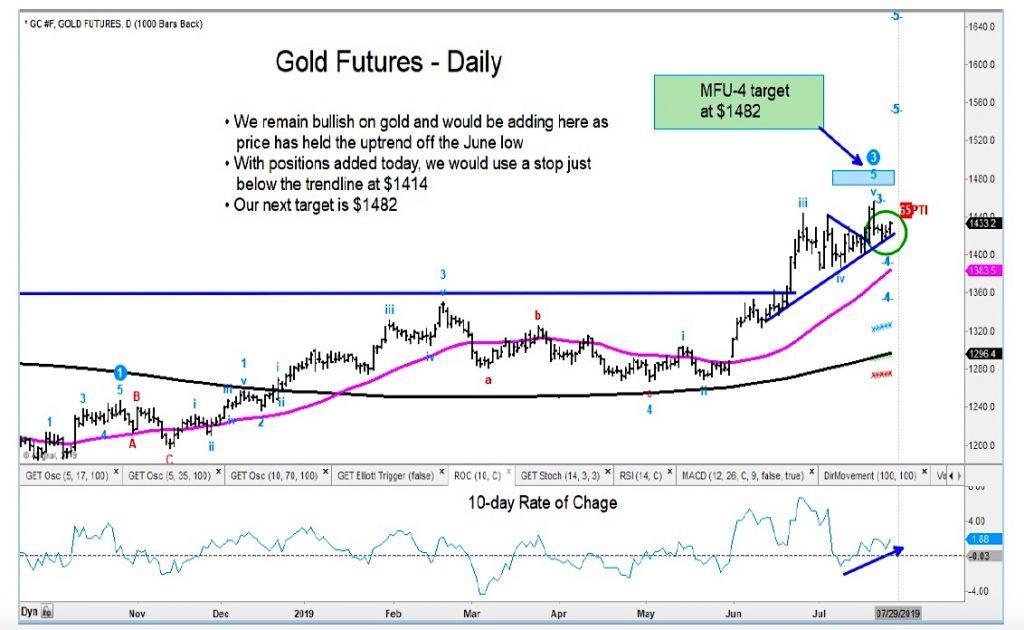 gold futures rally higher bullish call chart image
