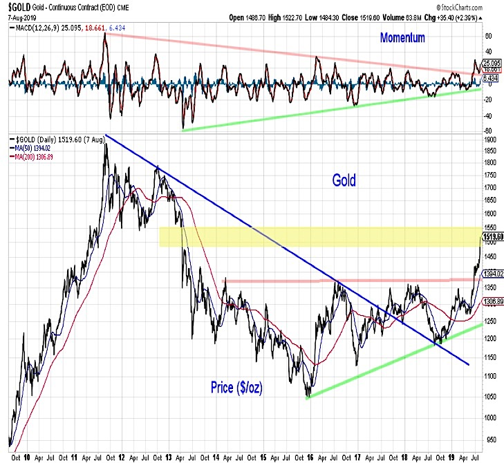gold new bull market rally higher price chart